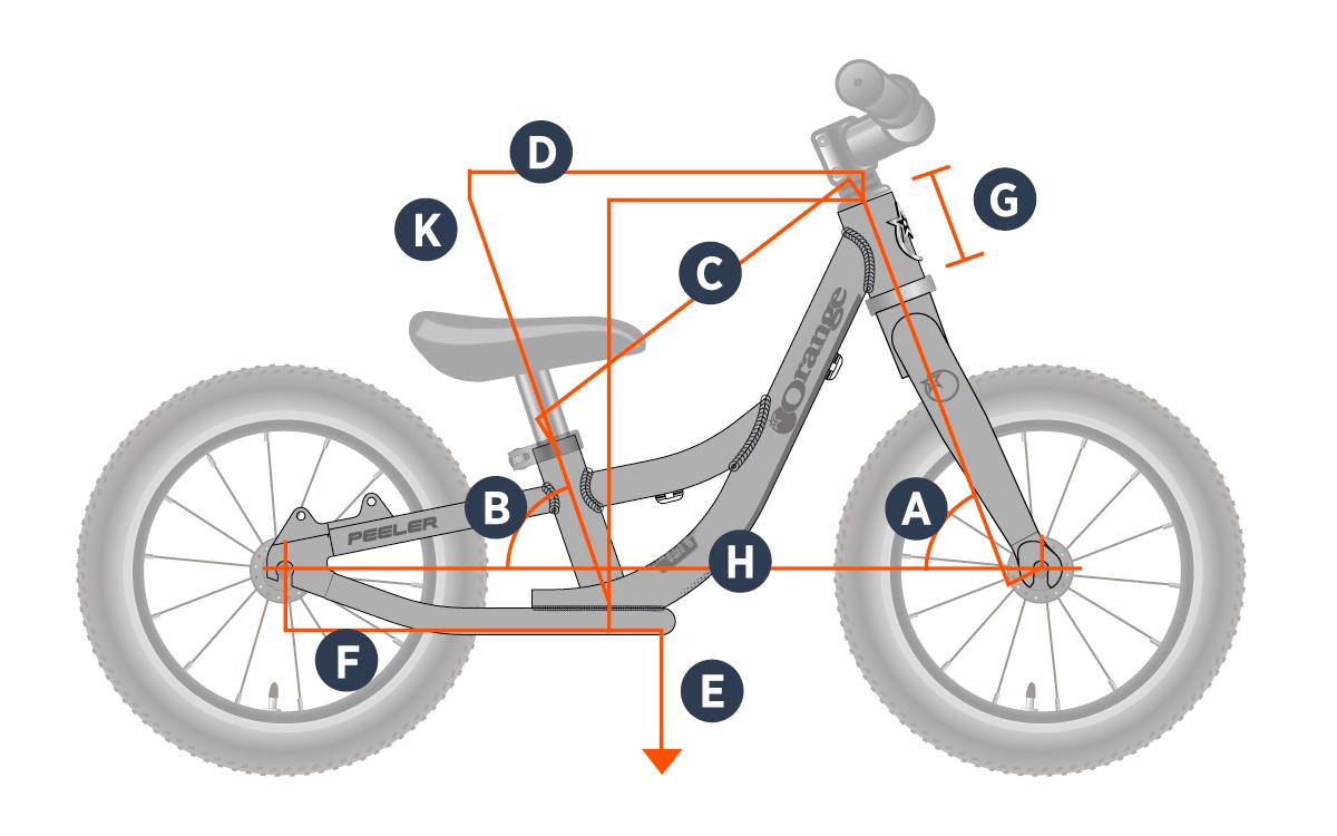 Peeler Geometry